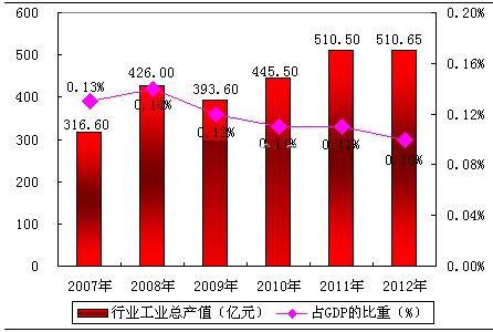 中国gdp总产值_中国工业总产值图